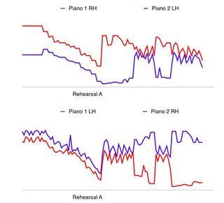 Poulenc Chart 2